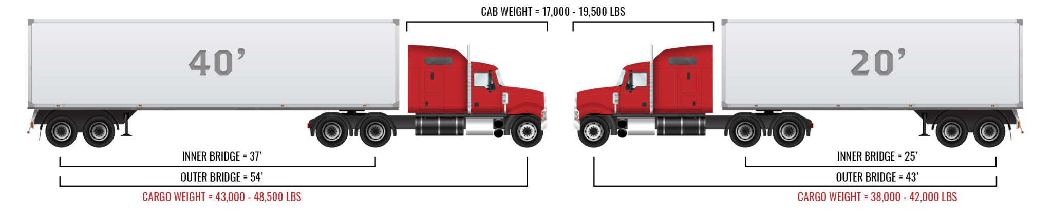 Cargo Weight Guide - WTXpress
